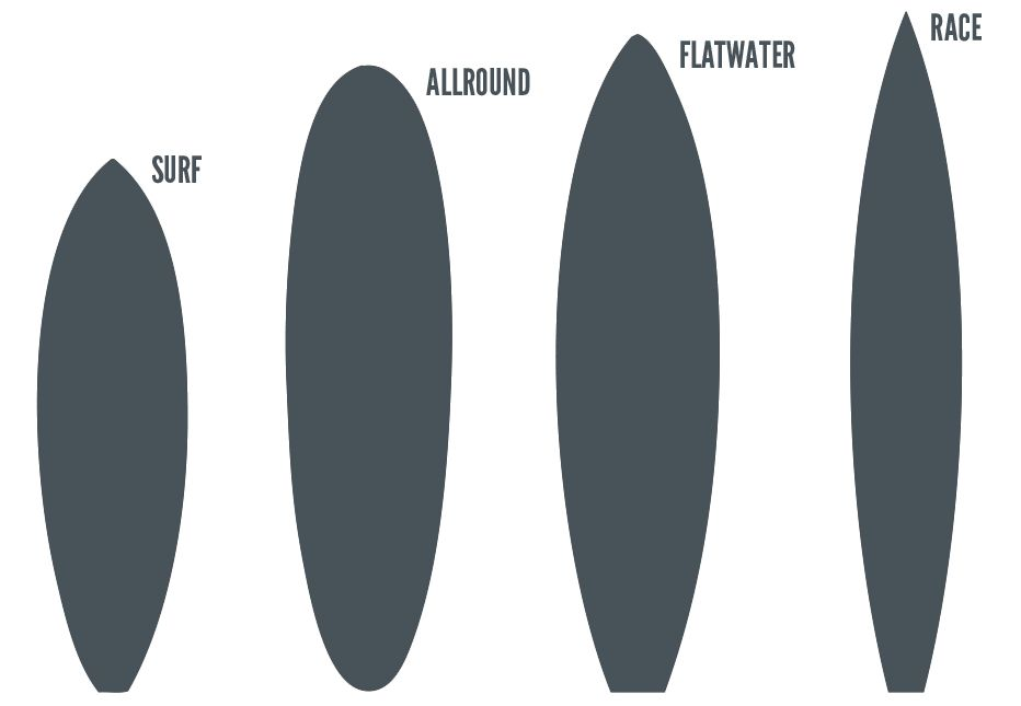 Stand up Paddle Boards Types